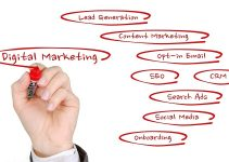 internet marketing options for small businesses